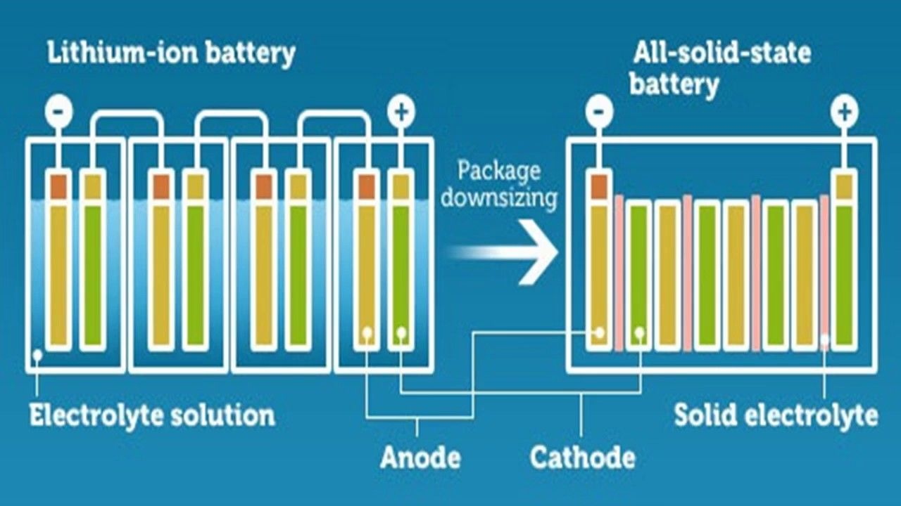 Here's Why Solid-State Batteries Will Make Electric Cars Better